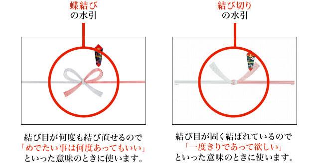 Σχετικά με την πλώρη και το κόψιμο του Mizuhiki