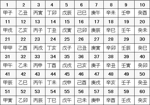 十干と十二支の組み合わせ一覧