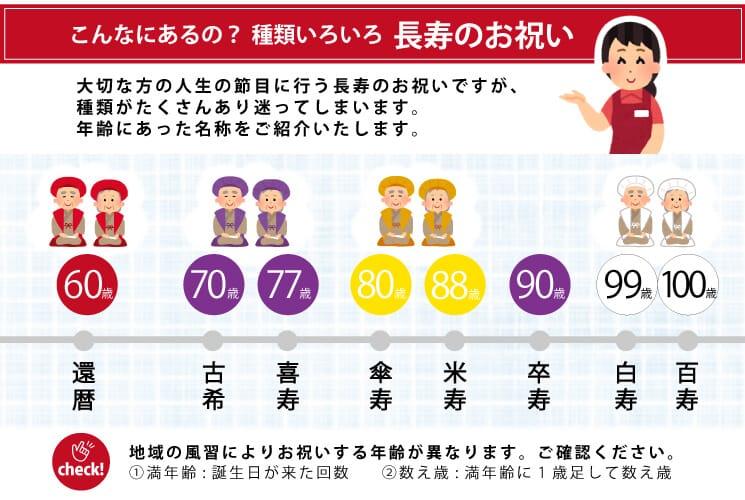 還暦から始まる長寿祝いの記念日の節目を年齢とカラーで記したインフォグラフィック